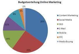 Die wichtigsten Kennzahlen im Online Marketing